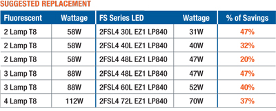 Suggested Replacement Chart - Savings over fluorescent T8